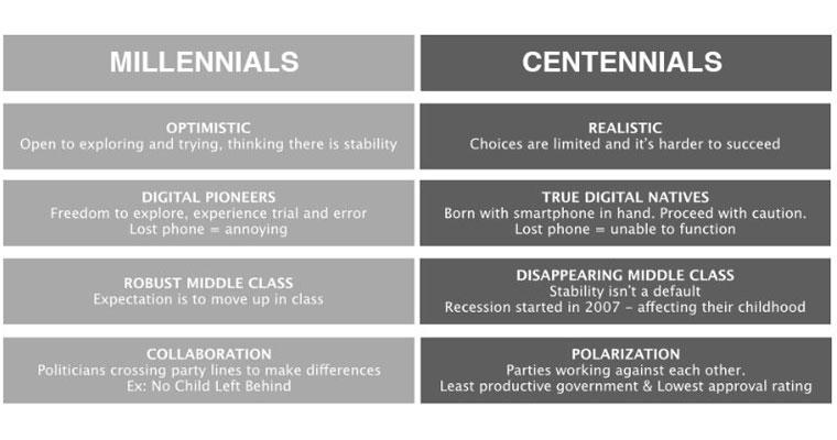 centennials-2